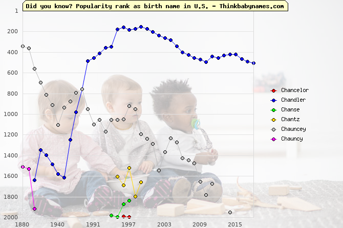 Top 2000 baby names ranking of Cha- names: Chancelor, Chandler, Chanse, Chantz, Chauncey, Chauncy