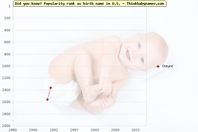 Top 2000 baby names ranking of Cheyne in U.S.
