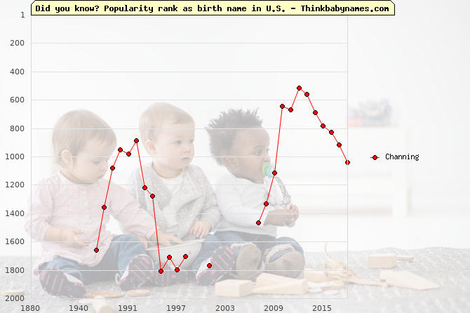 Top 2000 baby names ranking of Channing name in U.S.