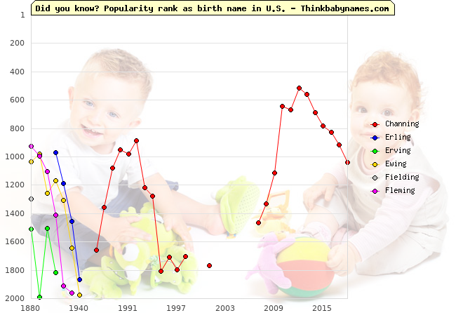 Top 2000 baby names ranking of -ing names: Channing, Erling, Erving, Ewing, Fielding, Fleming
