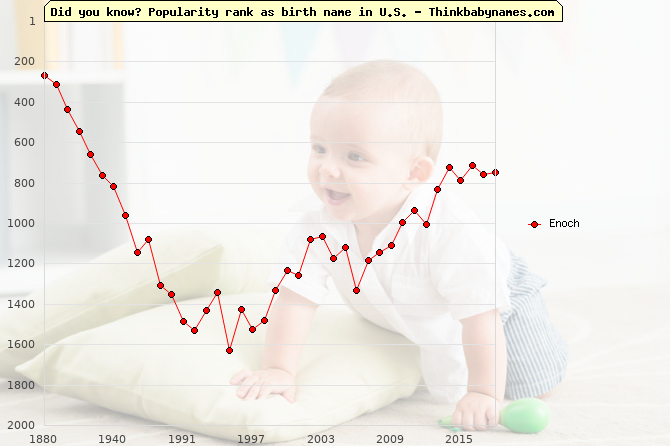 Top 2000 baby names ranking of Enoch in U.S.