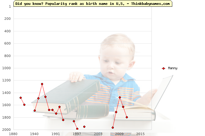 Top 2000 baby names ranking of Manny in U.S.