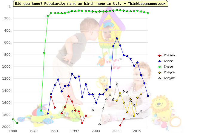 Top 2000 baby names ranking of Chasen, Chace, Chase, Chayce, Chayse in U.S.