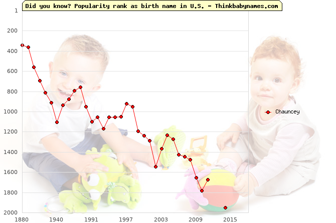 Top 2000 baby names ranking of Chauncey name in U.S.