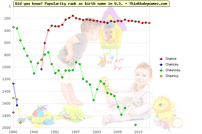 Top 2000 baby names ranking of Chance, Chancey, Chauncey, Chauncy in U.S.