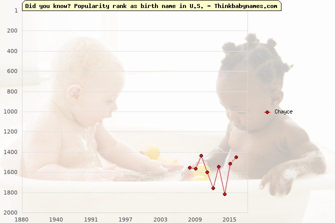 Top 2000 baby names ranking of Chayce name in U.S.
