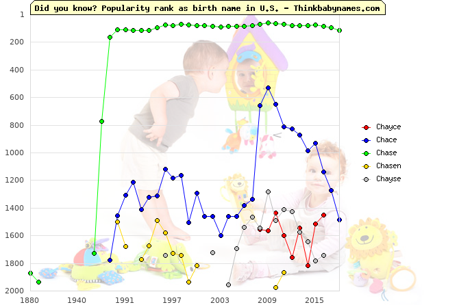 Top 2000 baby names ranking of Chayce, Chace, Chase, Chasen, Chayse in U.S.