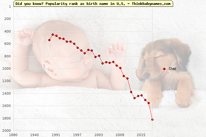 Top 2000 baby names ranking of Chaz name in U.S.