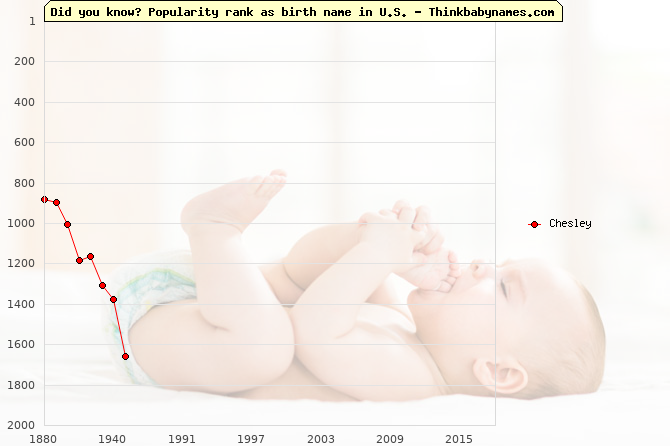 Top 2000 baby names ranking of Chesley name in U.S.