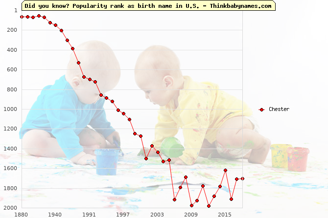 Top 2000 baby names ranking of Chester name in U.S.