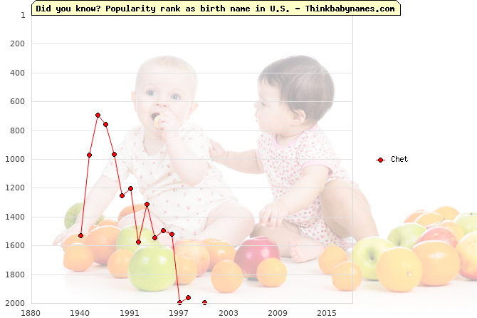 Top 2000 baby names ranking of Chet name in U.S.