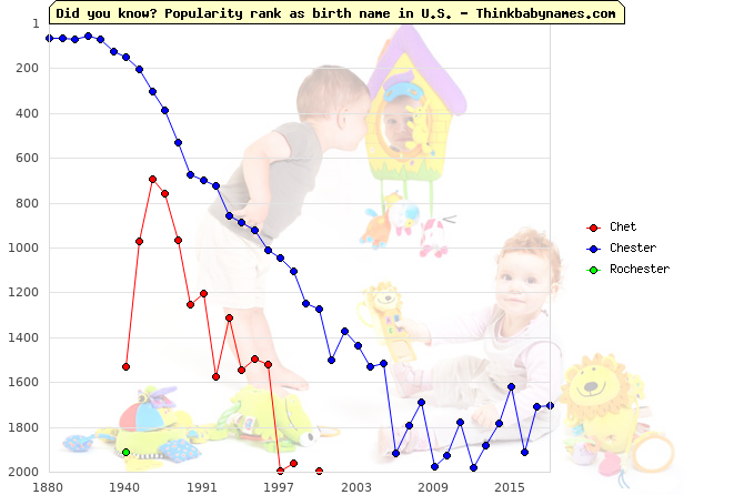 Top 2000 baby names ranking of Chet, Chester, Rochester in U.S.