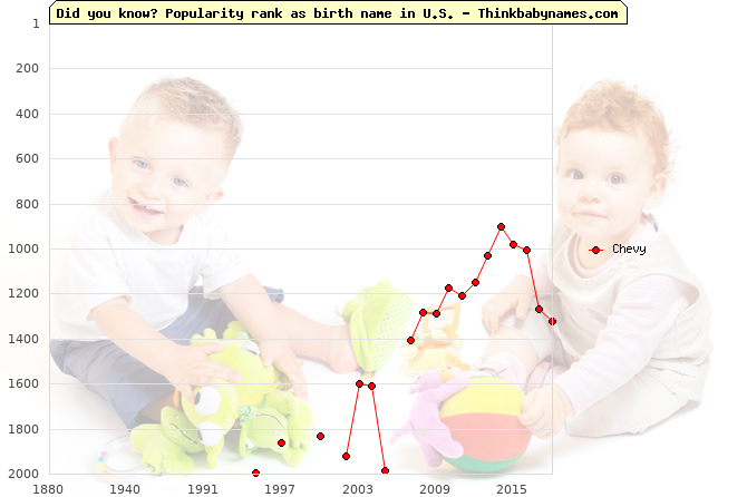 Top 2000 baby names ranking of Chevy name in U.S.