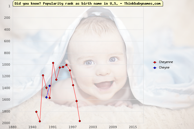 Top 2000 baby names ranking of Che- names: Cheyenne, Cheyne