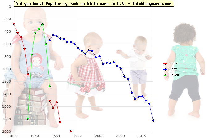 Top 2000 baby names ranking of Chas, Chaz, Chuck in U.S.