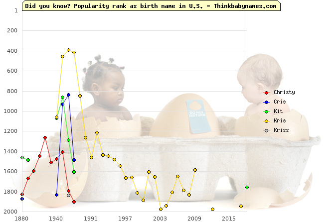 Top 2000 baby names ranking of Christy, Cris, Kit, Kris, Kriss in U.S.