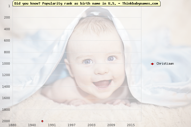 Top 2000 baby names ranking of Christiaan name in U.S.
