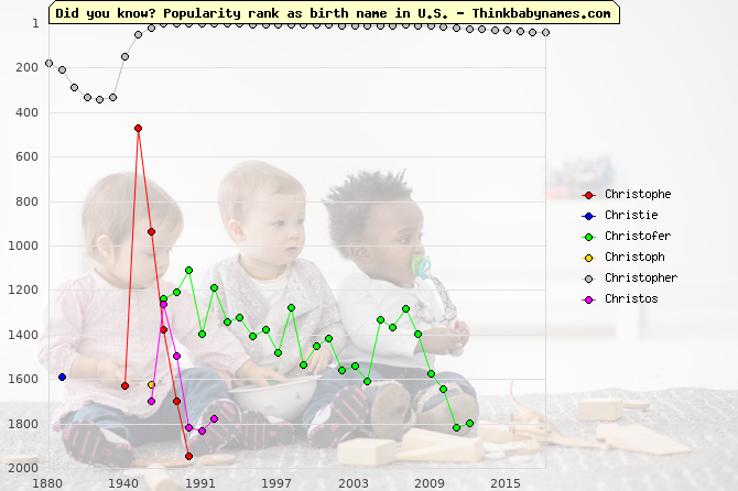 Top 2000 baby names ranking of Christophe, Christie, Christofer, Christoph, Christopher, Christos in U.S.