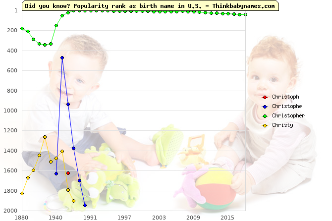 Top 2000 baby names ranking of Christoph, Christophe, Christopher, Christy in U.S.