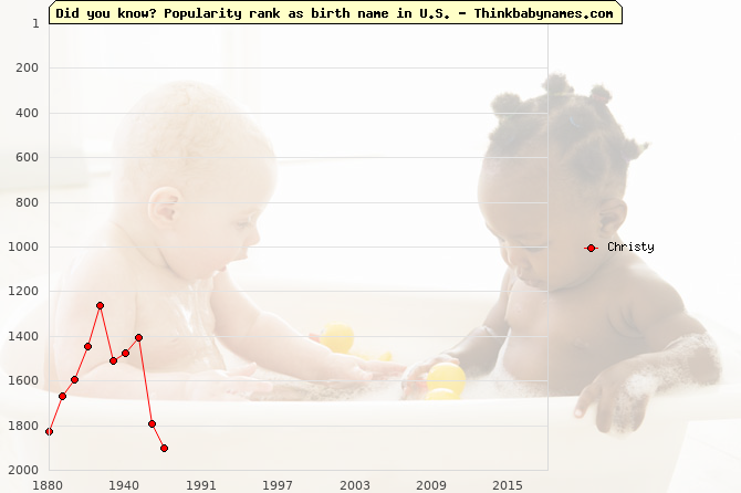 Top 2000 baby names ranking of Christy name in U.S.