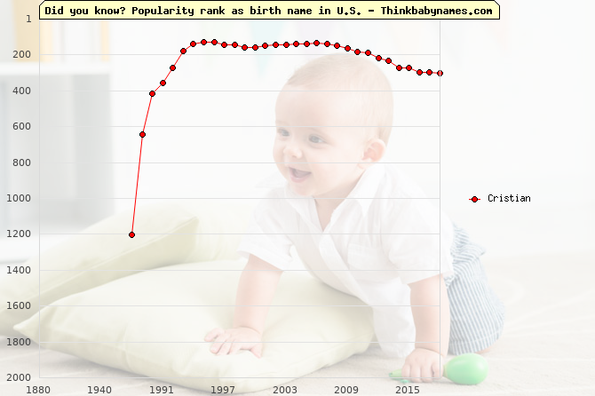 Top 2000 baby names ranking of Cristian in U.S.