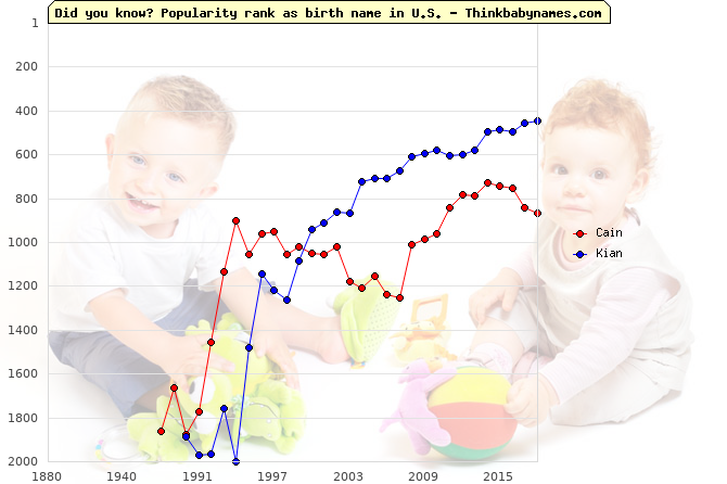Top 1000 baby names ranking of Cain, Kian in U.S.