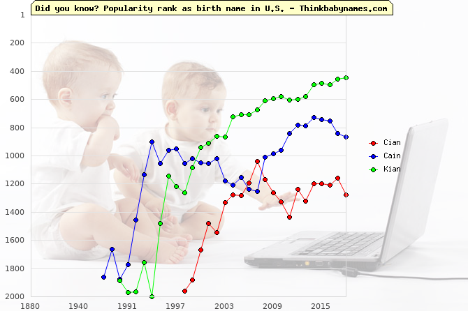 Top 2000 baby names ranking of Cian, Cain, Kian in U.S.