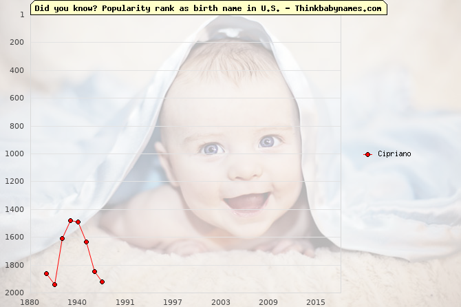 Top 1000 baby names ranking of Cipriano name in U.S.
