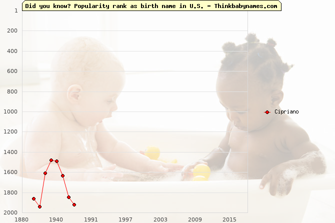 Top 2000 baby names ranking of Cipriano in U.S.