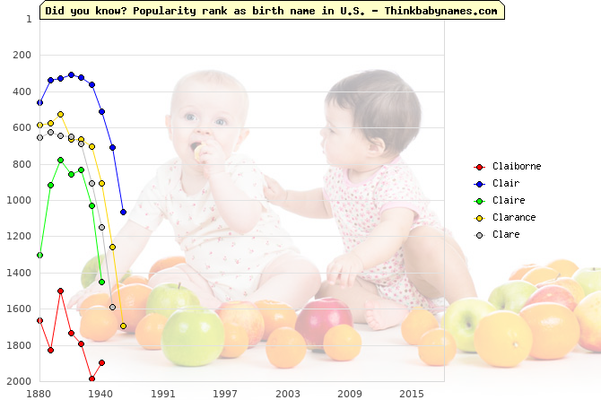 Top 2000 baby names ranking of Cl- names: Claiborne, Clair, Claire, Clarance, Clare