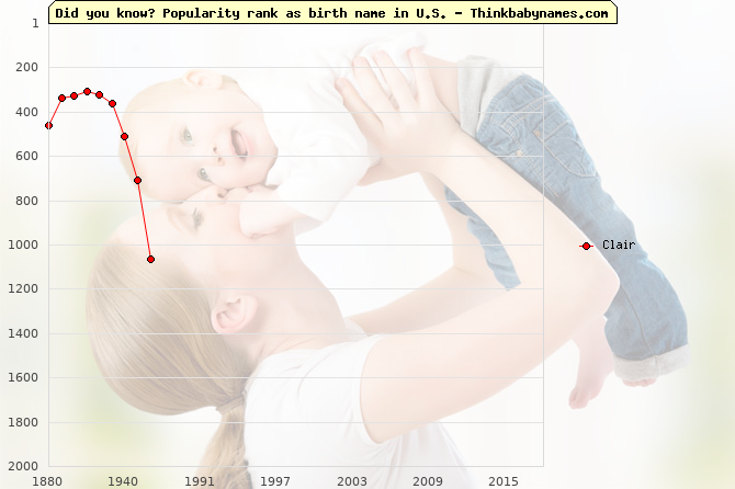 Top 2000 baby names ranking of Clair name in U.S.