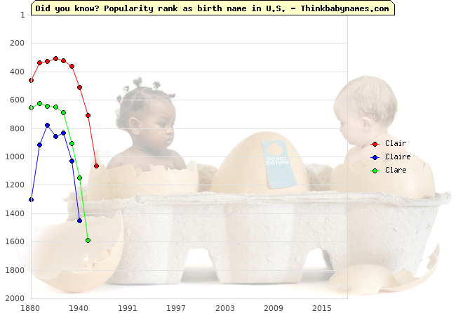 Top 2000 baby names ranking of Clair, Claire, Clare in U.S.