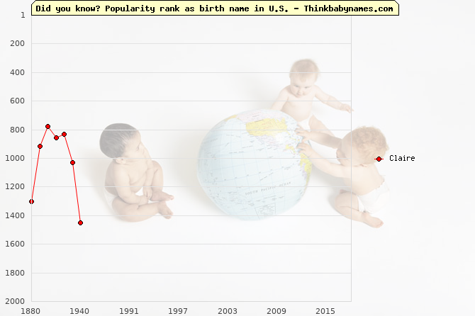 Top 2000 baby names ranking of Claire name in U.S.