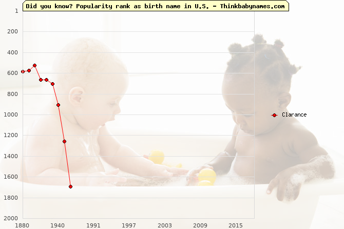 Top 2000 baby names ranking of Clarance name in U.S.