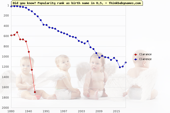 Top 2000 baby names ranking of Clarance, Clarence in U.S.