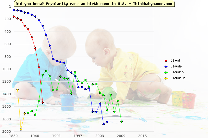 Top 2000 baby names ranking of Claud, Claude, Claudio, Claudius in U.S.