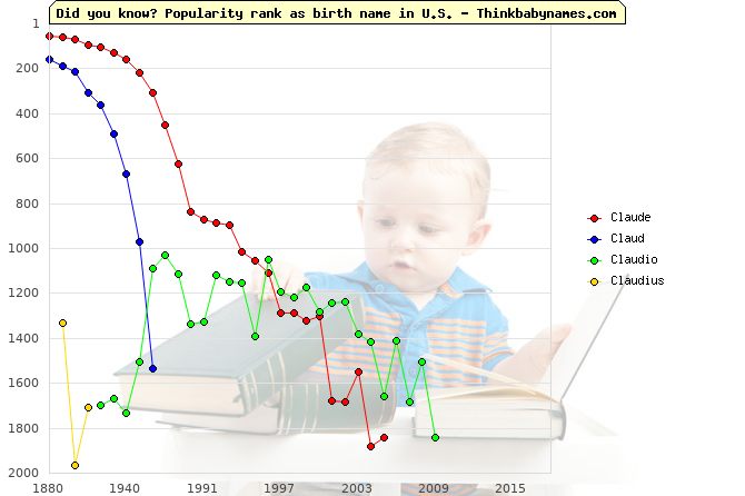 Top 2000 baby names ranking of Claude, Claud, Claudio, Claudius in U.S.
