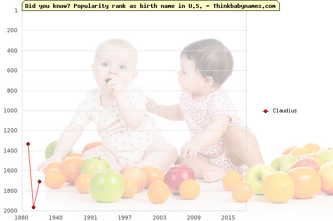 Top 2000 baby names ranking of Claudius name in U.S.