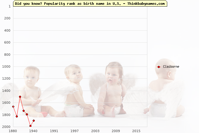 Top 2000 baby names ranking of Claiborne in U.S.
