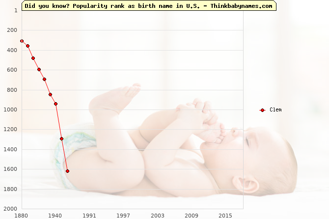 Top 2000 baby names ranking of Clem name in U.S.