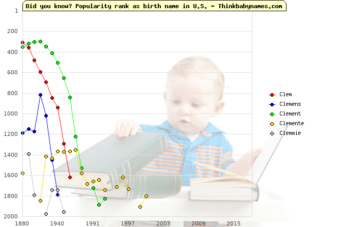 Top 2000 baby names ranking of Cl- names: Clem, Clemens, Clement, Clemente, Clemmie