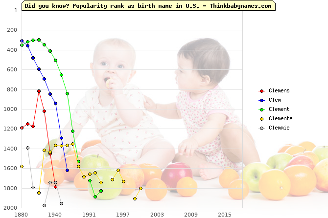 Top 2000 baby names ranking of Clemens, Clem, Clement, Clemente, Clemmie in U.S.