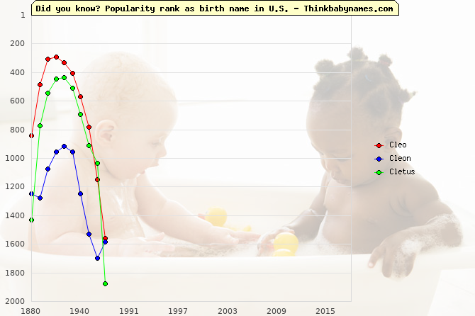 Top 1000 baby names ranking of Cleo, Cleon, Cletus in U.S.