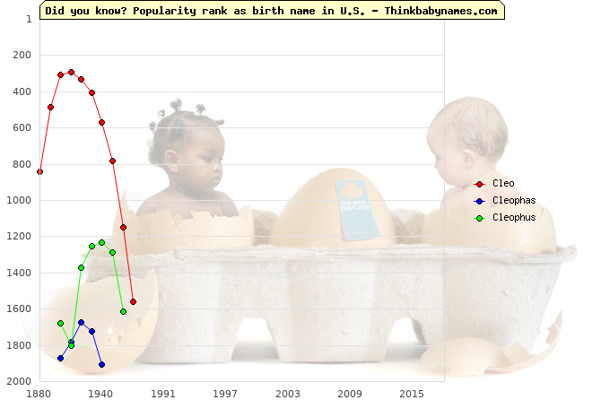 Top 2000 baby names ranking of Cleo, Cleophas, Cleophus in U.S.