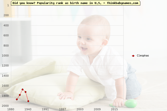 Top 2000 baby names ranking of Cleophas in U.S.