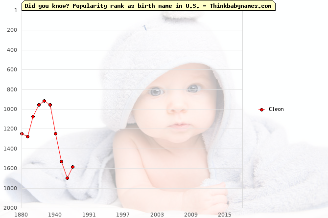 Top 1000 baby names ranking of Cleon name in U.S.