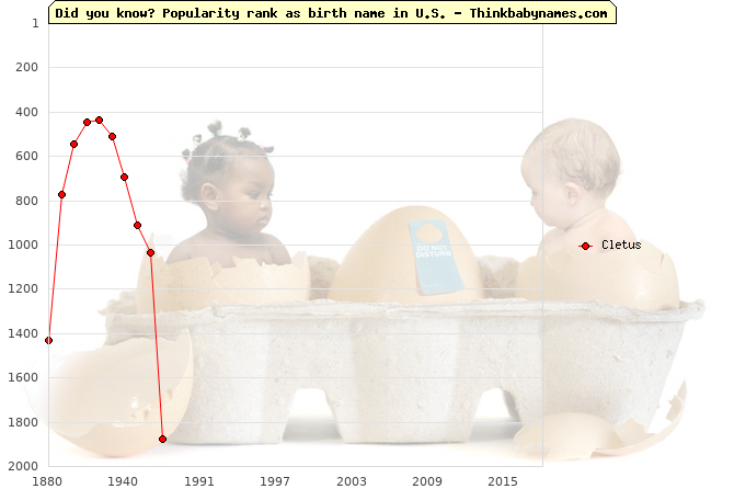 Top 2000 baby names ranking of Cletus in U.S.