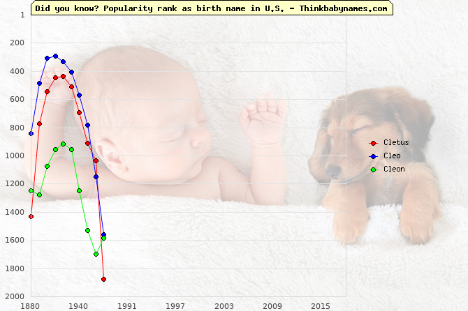 Top 1000 baby names ranking of Cletus, Cleo, Cleon in U.S.