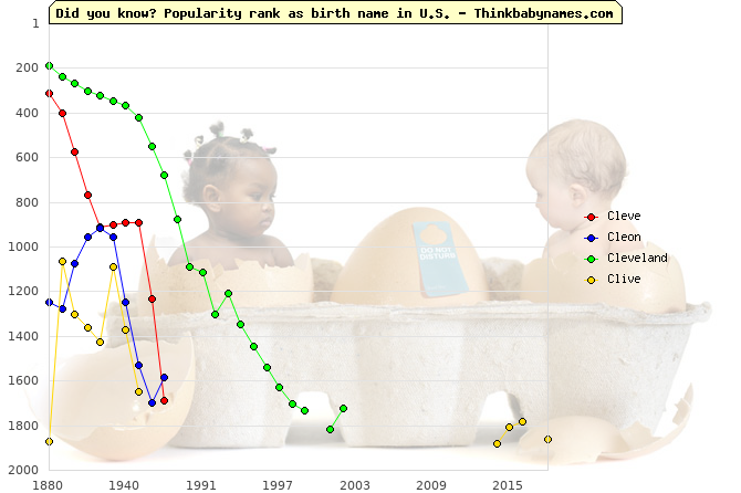 Top 2000 baby names ranking of Cleve, Cleon, Cleveland, Clive in U.S.