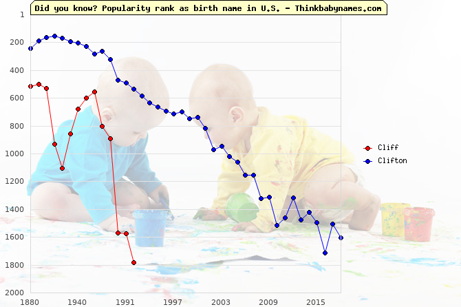Top 1000 baby names ranking of Cliff, Clifton in U.S.